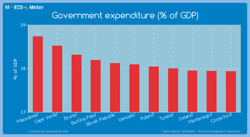 Government expenditure (% of GDP) of Vanuatu