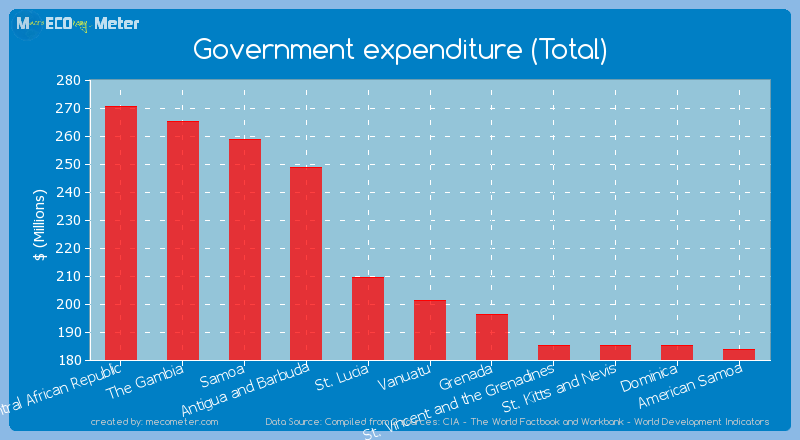 Government expenditure (Total) of Vanuatu