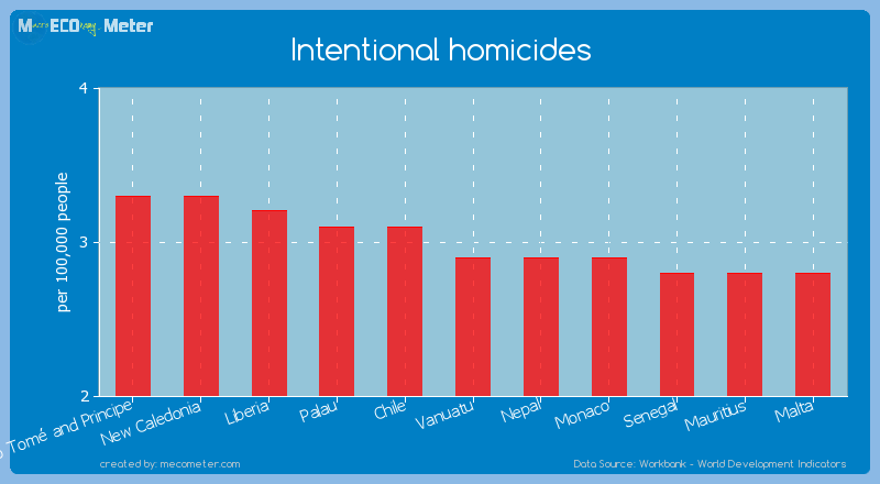 Intentional homicides of Vanuatu