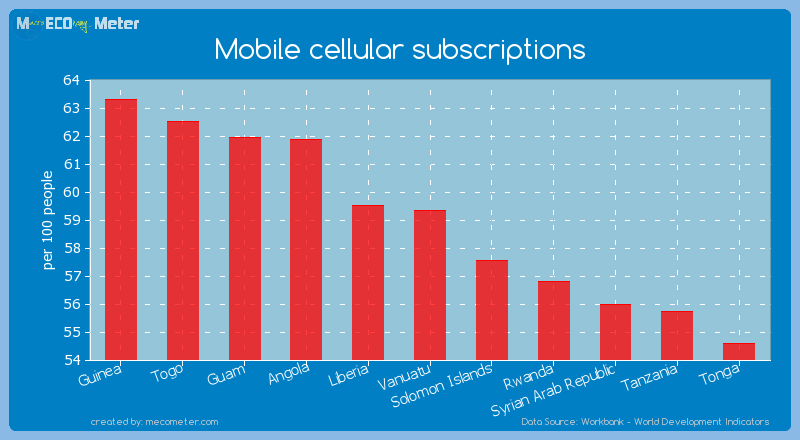 Mobile cellular subscriptions of Vanuatu