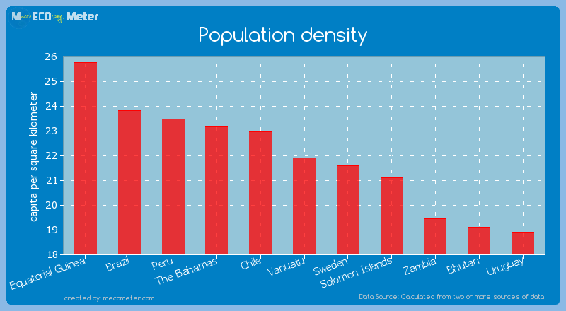 Population density of Vanuatu