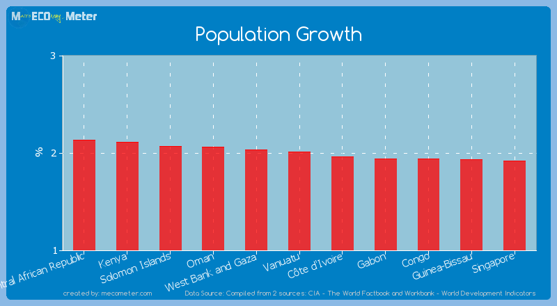 Population Growth of Vanuatu