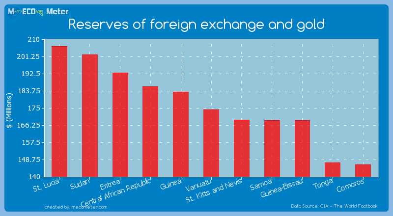 Reserves of foreign exchange and gold of Vanuatu