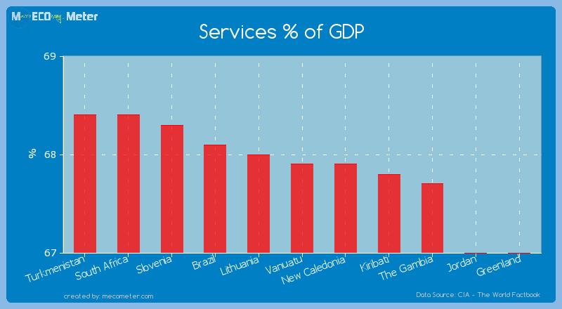 Services % of GDP of Vanuatu