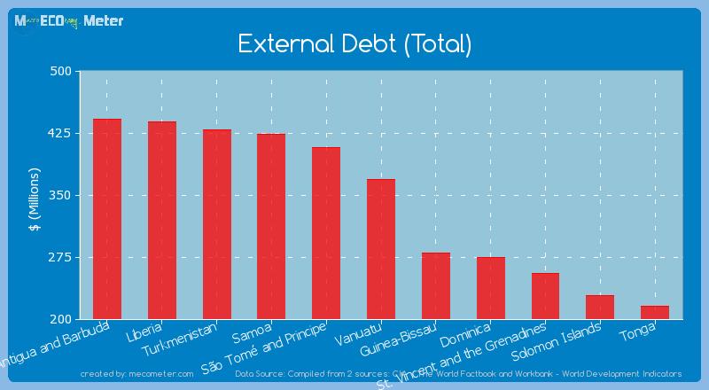 External Debt (Total) of Vanuatu
