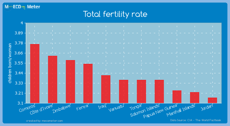 Total fertility rate of Vanuatu