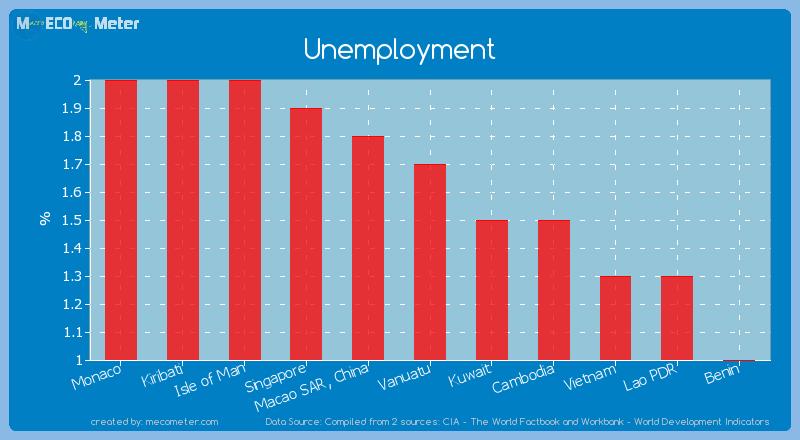 Unemployment of Vanuatu