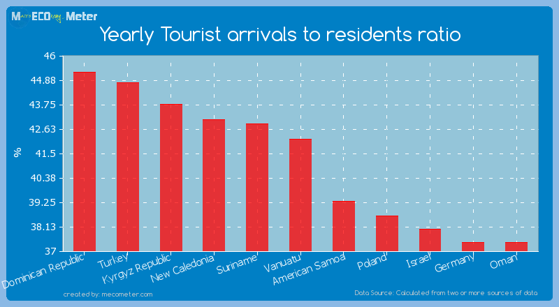Yearly Tourist arrivals to residents ratio of Vanuatu