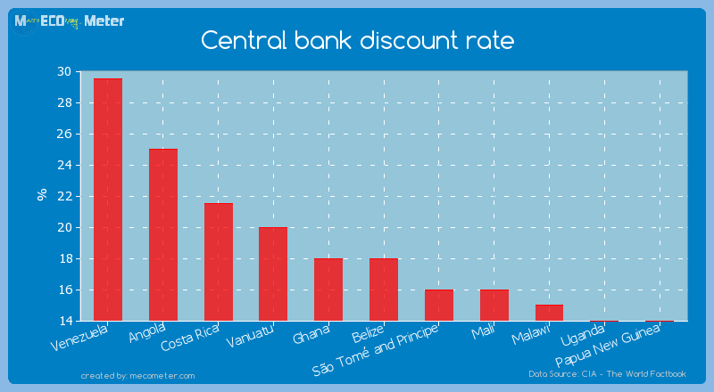 Central bank discount rate of Venezuela