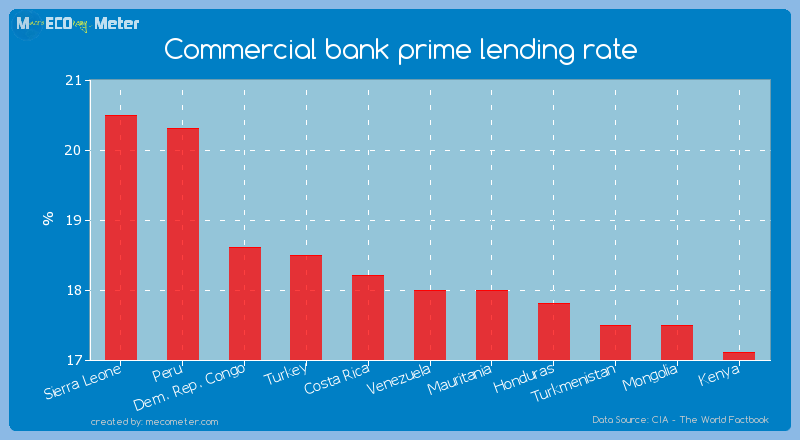 Commercial bank prime lending rate of Venezuela