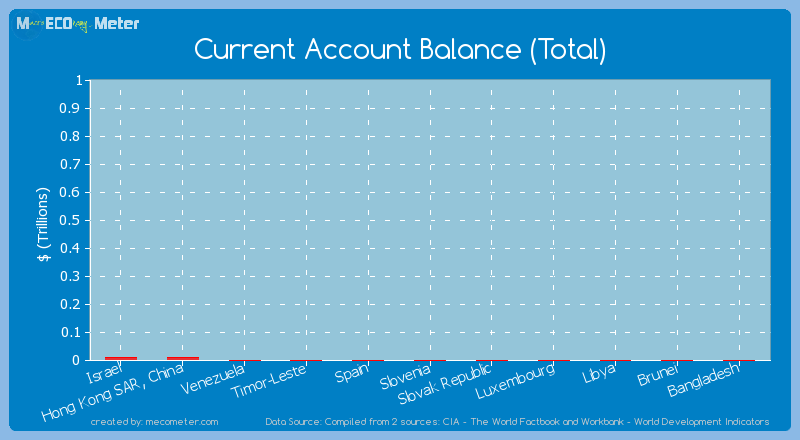 Current Account Balance (Total) of Venezuela