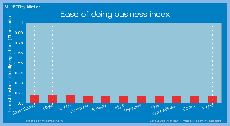 Ease of doing business index of Venezuela