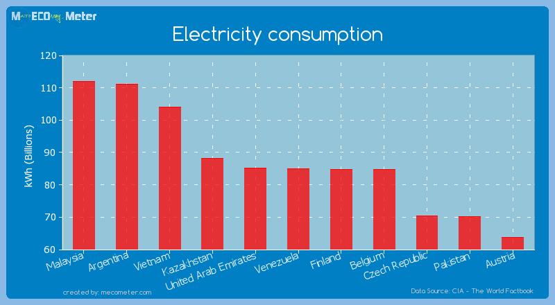 Electricity consumption of Venezuela
