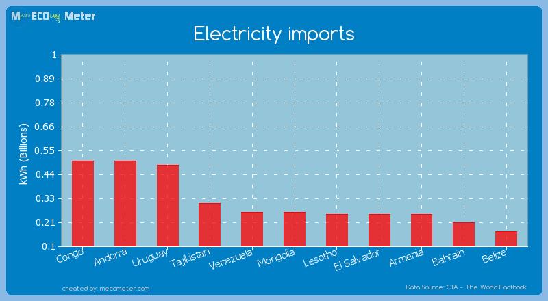 Electricity imports of Venezuela