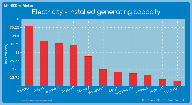Electricity - installed generating capacity of Venezuela