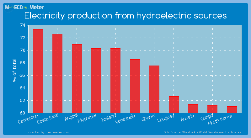 Electricity production from hydroelectric sources of Venezuela