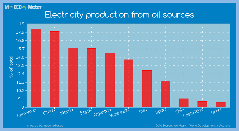 Electricity production from oil sources of Venezuela