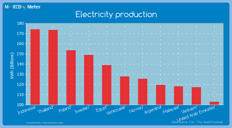 Electricity production of Venezuela