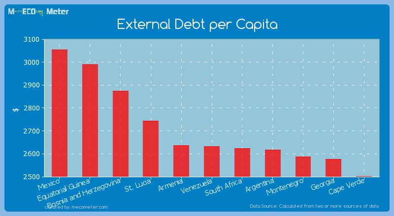 External Debt per Capita of Venezuela