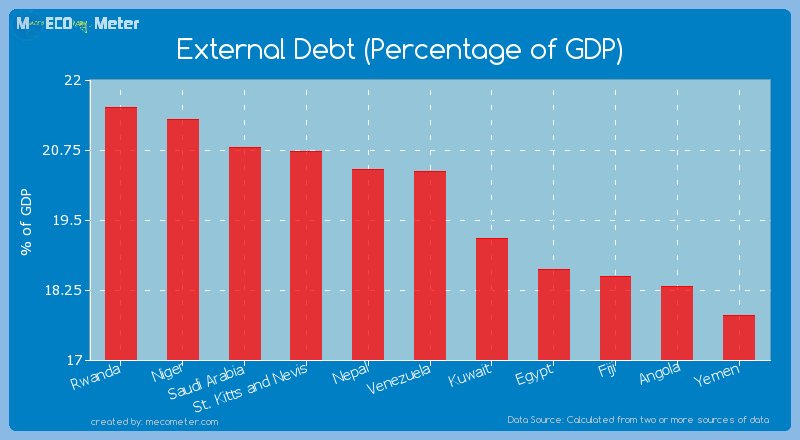 External Debt (Percentage of GDP) of Venezuela