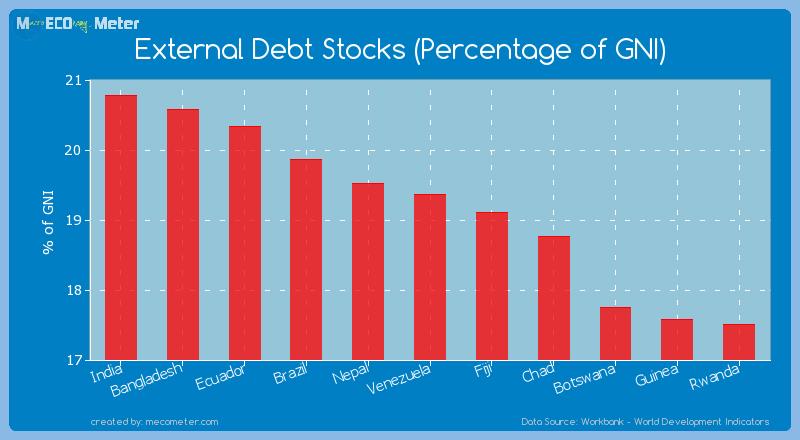External Debt Stocks (Percentage of GNI) of Venezuela
