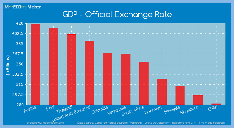 GDP - Official Exchange Rate of Venezuela