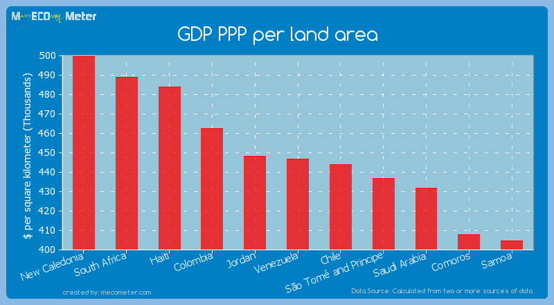 GDP PPP per land area of Venezuela