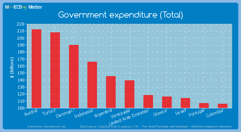Government expenditure (Total) of Venezuela