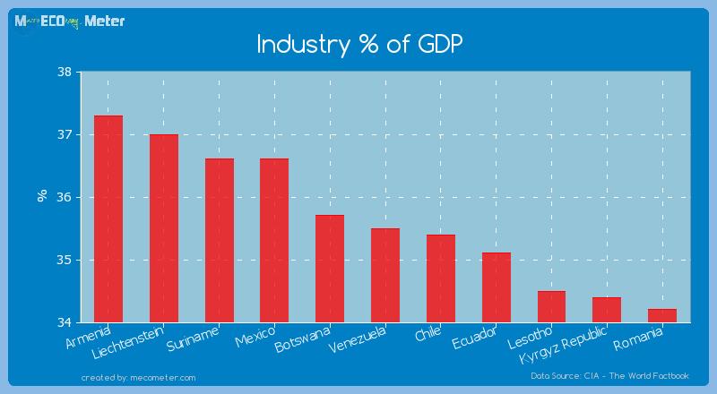 Industry % of GDP of Venezuela