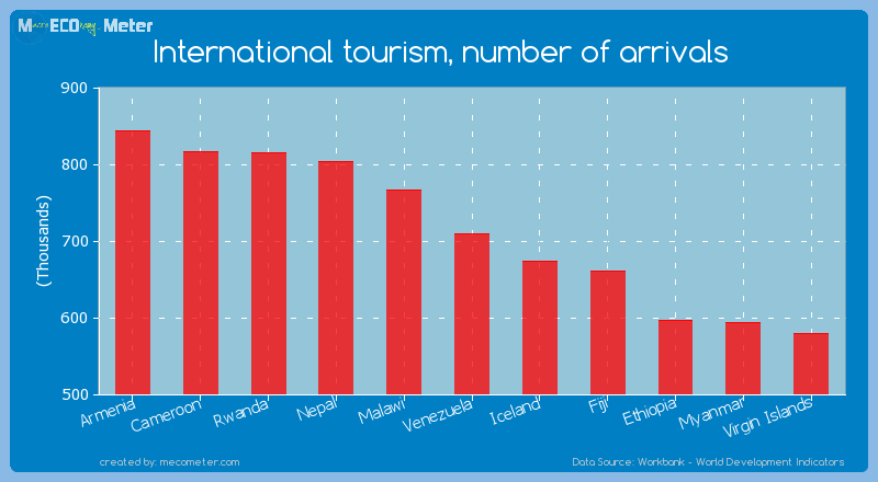 International tourism, number of arrivals of Venezuela
