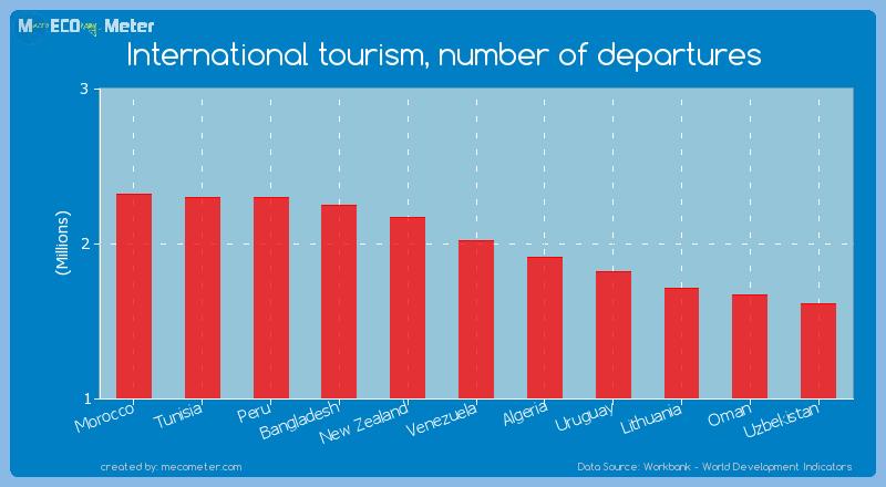 International tourism, number of departures of Venezuela