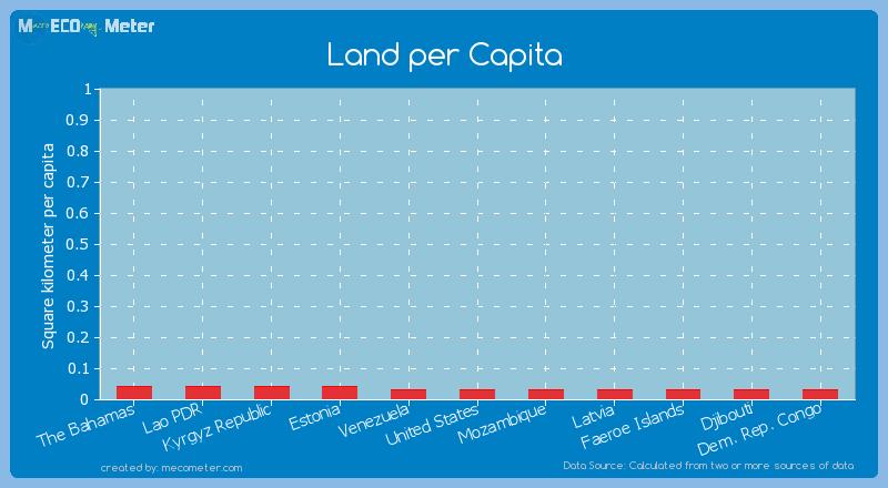 Land per Capita of Venezuela
