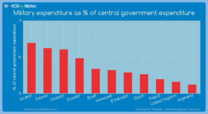 Military expenditure as % of central government expenditure of Venezuela