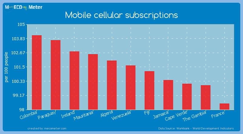 Mobile cellular subscriptions of Venezuela