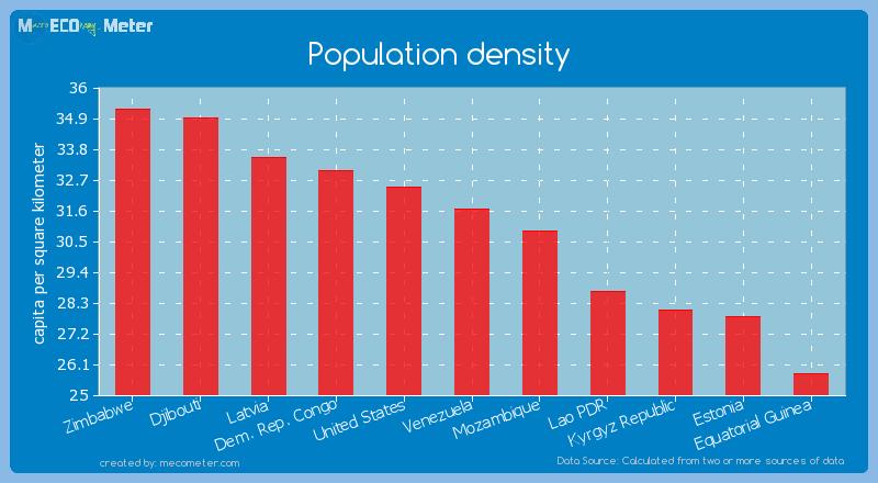 Population density of Venezuela