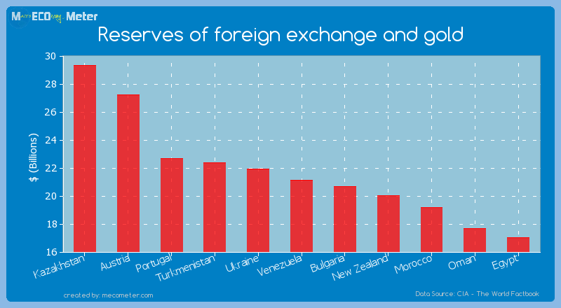 Reserves of foreign exchange and gold of Venezuela