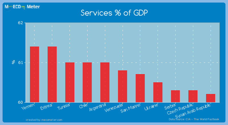 Services % of GDP of Venezuela