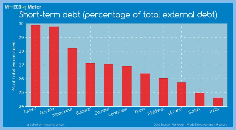 Short-term debt (percentage of total external debt) of Venezuela