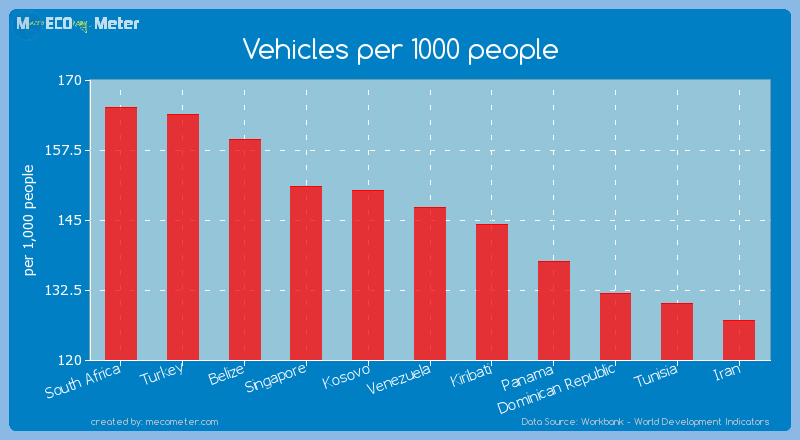 Vehicles per 1000 people of Venezuela