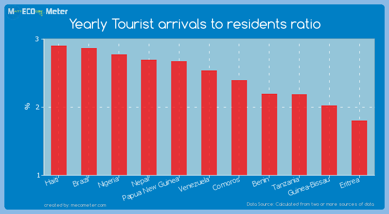 Yearly Tourist arrivals to residents ratio of Venezuela