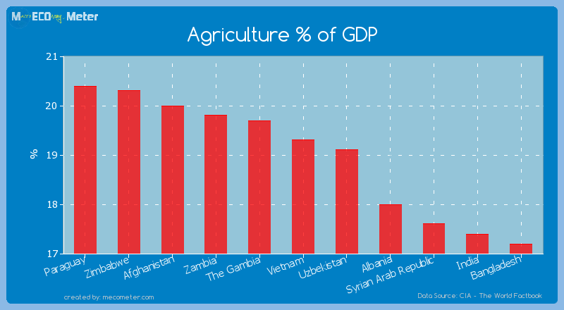 Agriculture % of GDP of Vietnam