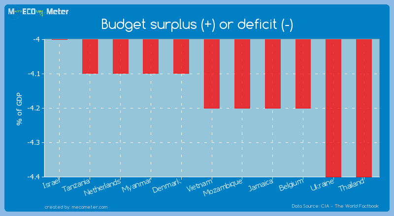 Budget surplus (+) or deficit (-) of Vietnam