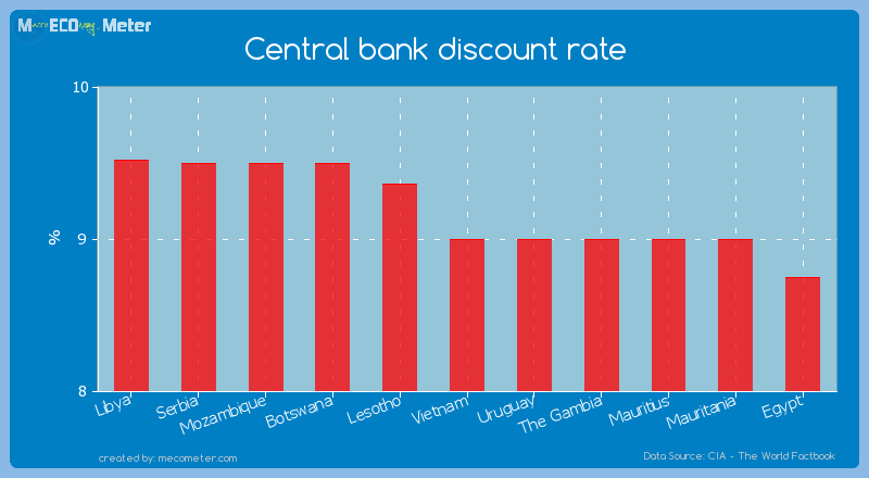 Central bank discount rate of Vietnam