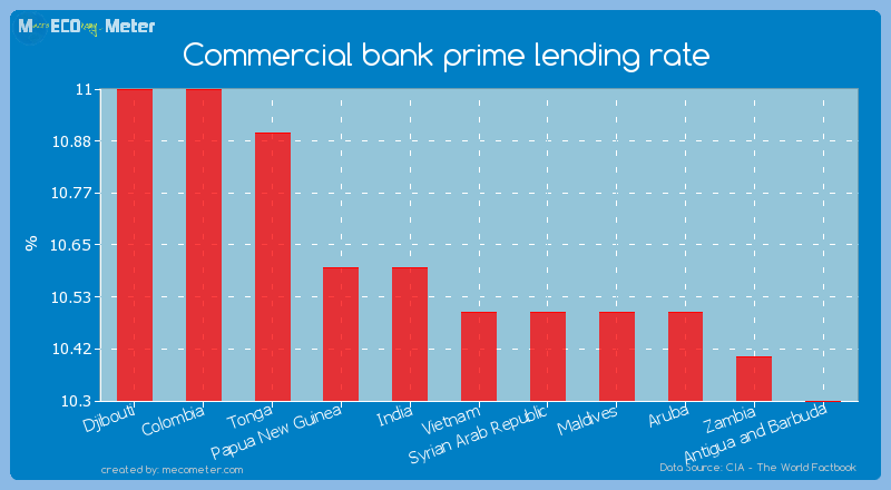 Commercial bank prime lending rate of Vietnam