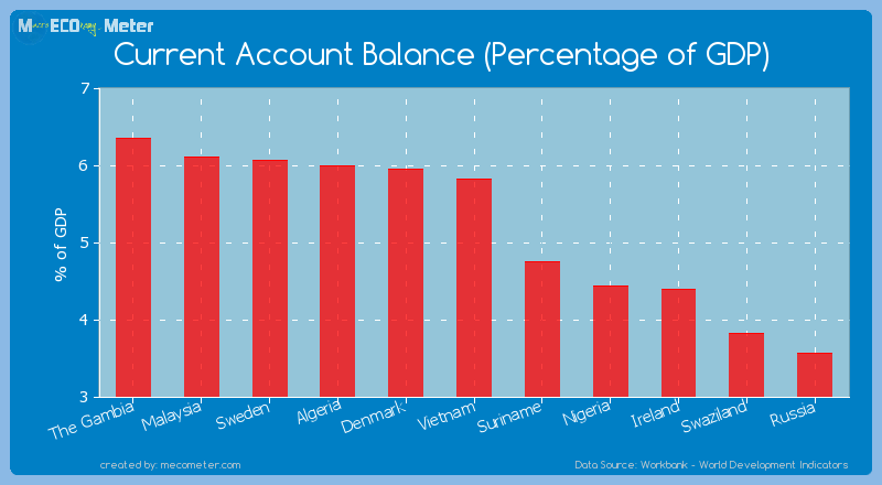 Current Account Balance (Percentage of GDP) of Vietnam