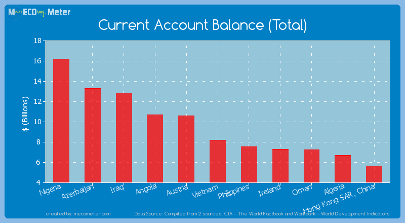 Current Account Balance (Total) of Vietnam