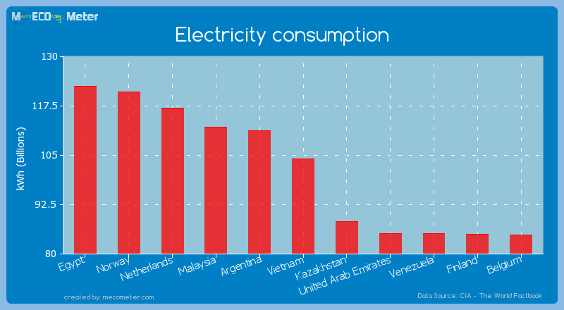 Electricity consumption of Vietnam