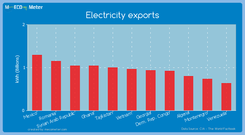 Electricity exports of Vietnam
