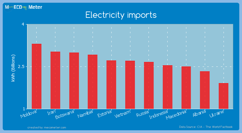 Electricity imports of Vietnam