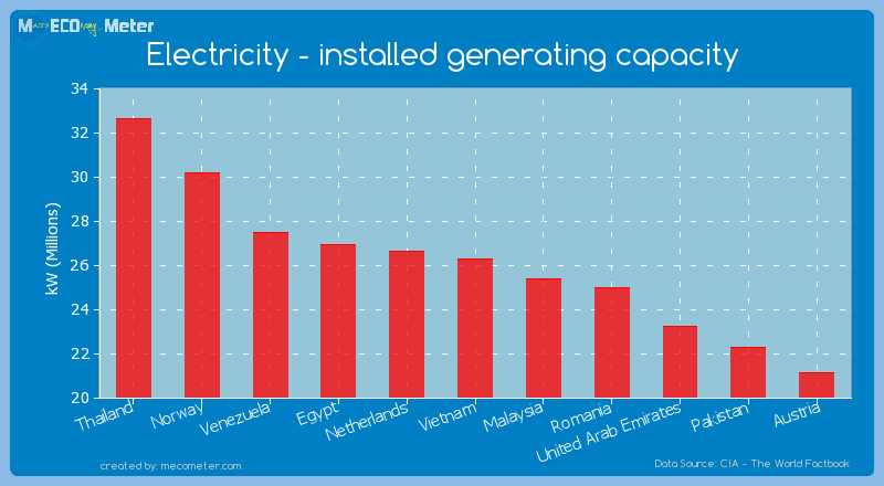 Electricity - installed generating capacity of Vietnam
